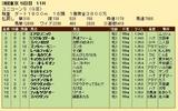 第28S:06月2週 ユニコーンS 成績