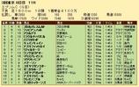 第28S:06月3週 エプソムC 成績