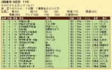 第25S:05月2週 NHKマイルC 成績