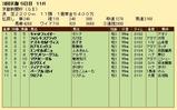 第30S:05月2週 京都新聞杯 成績