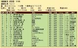 第29S:05月4週 優駿牝馬 成績