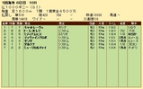 第33S:05月2週 仏1000G 成績