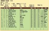 第24S:10月4週 富士S 成績