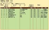 第19S:12月2週 ステイヤーズS 成績