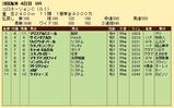 第33S:06月1週 コロネーションC 成績