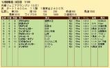 第23S:11月3週 兵庫ジュニアグランプリ 成績