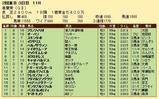 第22S:05月1週 青葉賞 成績