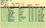 第21S:06月1週 金鯱賞 成績