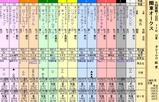 第23S:06月3週 関東オークス