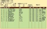 第25S:12月4週 名古屋グランプリ 成績