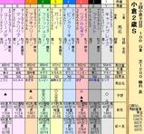 第35S:09月2週 小倉2歳S