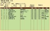 第20S:02月1週 小倉大賞典 成績