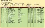 第26S:01月2週 シンザン記念 成績
