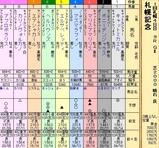 第34S:08月4週 札幌記念