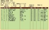 第24S:09月3週 京成杯オータムHC 成績