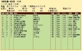 第21S:01月2週 シンザン記念 成績