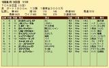第25S:01月2週 TCK女王盃 成績
