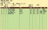 第21S:09月2週 小倉2歳S 成績