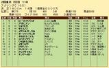 第29S:05月3週 スプリングC 成績
