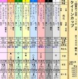 第20S:02月4週 クイーンカップ