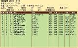 第34S:12月2週 香港スプリント 成績
