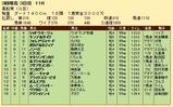 第29S:03月2週 黒船賞 成績