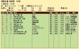 第31S:08月1週 小倉記念 成績