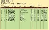 第26S:10月3週 府中牝馬S 成績