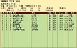 第21S:04月4週 福島牝馬S 成績