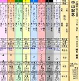 第21S:03月1週 中山記念