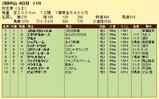 第17S:03月2週 弥生賞 成績