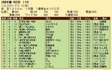 第28S:02月2週 シルクロードS 成績
