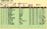 第28S:10月4週 JBCS 成績