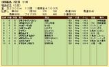 第19S:11月3週 福島記念 成績