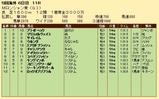 第29S:09月1週 Mロンシャン賞 成績