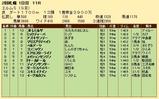 第32S:09月3週 エルムS 成績