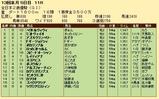 第29S:12月4週 全日本2歳優駿 成績