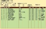 第35S:09月4週 日本テレビ盃 成績