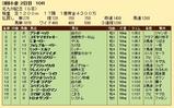 第25S:08月3週 北九州記念 成績