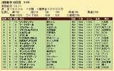 第34S:06月2週 安田記念 成績