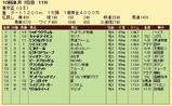 第30S:10月1週 東京盃 成績