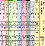 第19S:11月3週 京王杯2歳S