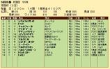 第35S:12月1週 京阪杯 成績