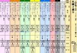 第35S:10月1週 札幌2歳S