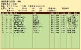 第27S:02月1週 京都牝馬S 成績