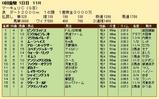 第22S:07月3週 マーキュリーC 成績