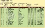 第17S:11月1週 JBCスプリント 成績