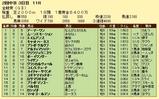 第19S:06月1週 金鯱賞 成績