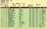 第33S:02月4週 京都記念 成績