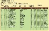 第26S:11月3週 兵庫JG 成績
